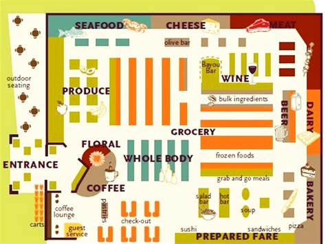 supermarket aisle layout supermarket grocery store layouts supermercados