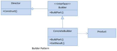 builder design pattern dot net tricks builder design pattern c