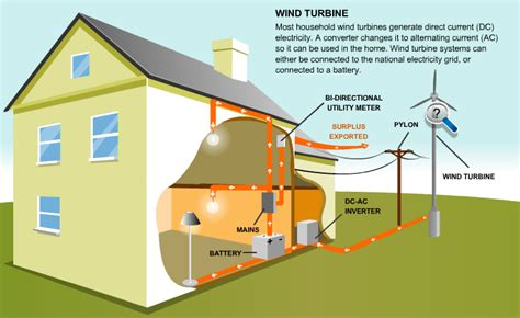 a wind generator for home use wind power facts wind