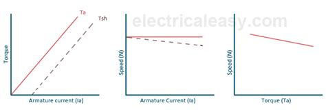 applications of pmdc motor electrical and electronics study portal permanent magnet