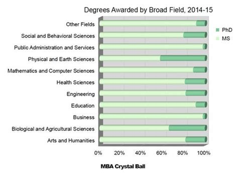 Mba Major Field Test by Integrated Masters Degree Ms And Phd Combined Mba