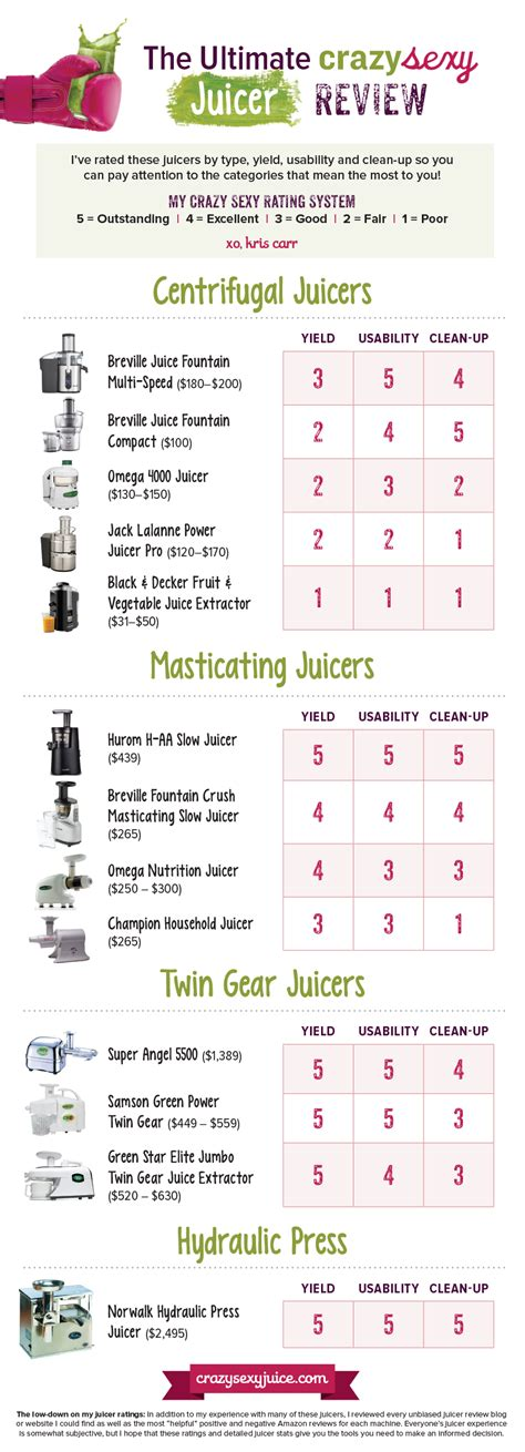 best juicer review best juicer to buy a review juicer buying guide