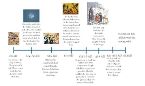 biography of muhammad life muhammad s life timeline by megan parham on prezi