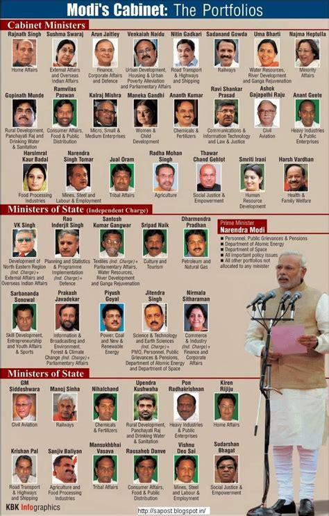 Photos Of Cabinet Ministers by List Of New Union Council Of Ministers And Their
