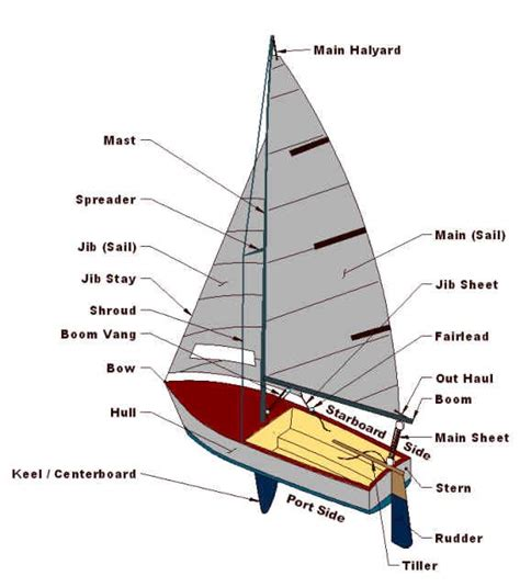 small boat sailing an explanation of the management of small yachts half decked and open sailing boats of various rigs sailing on sea and on river cruising etc classic reprint books diagram of essential sailboat parts sailing