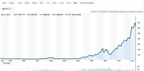 cool stock price samsung stock chart replacing apple as the stock market s tech ayucar
