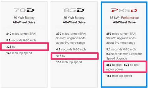Tesla Model 3 Horsepower by Tesla Removes Model S Horsepower Rating From Design Studio