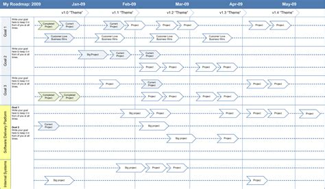 free project roadmap template product management business savvy software