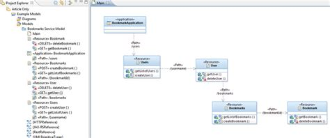 web class diagram design and implement restful web services with rational