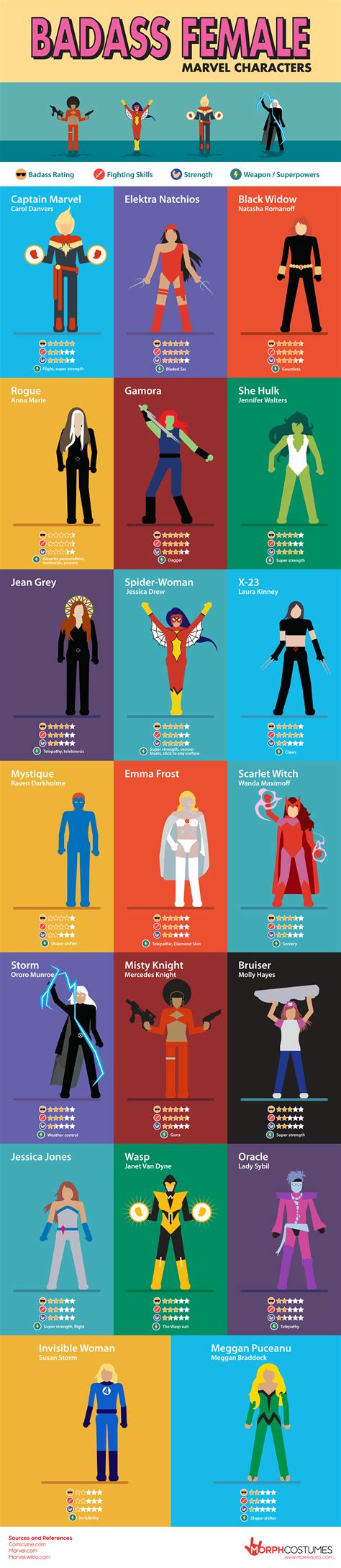 Top Ten List Of Characters You Should Idolise by Infographic Looks At The Most Badass Marvel