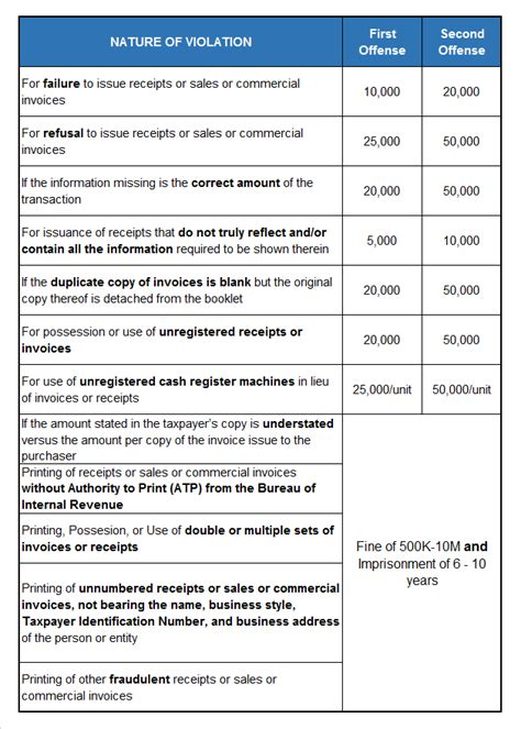 sle invoice bir what is the difference between sales invoice and official