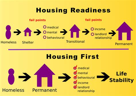 What Is Housing by Housing