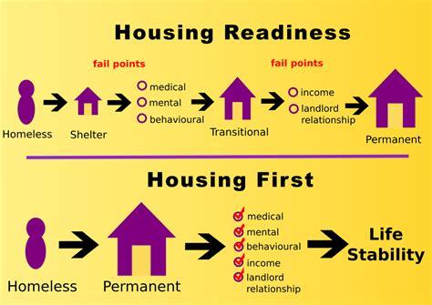 housing first housing first