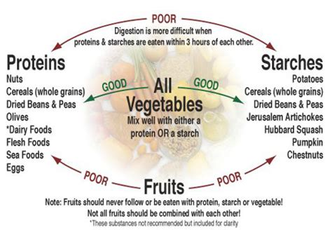 fruit 30 minutes before meal food combining claremont colonic clinic