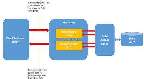 repository pattern in mvc 4 database first repository pattern for web services asp net mvc 5 using