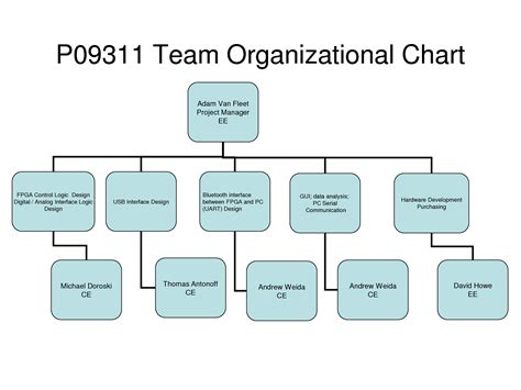 7 Best Images Of Project Management Organization Chart Project Organizational Chart Template