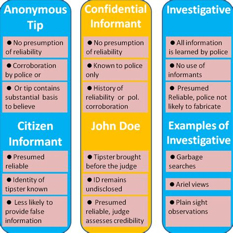 Types Of Search Warrants A Chart On The Types Of Search Warrants Used By Enforcement Http Www Partidaftp