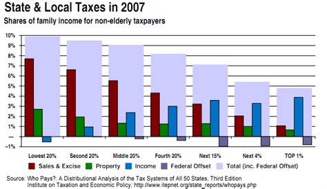 states without an income tax higher sales