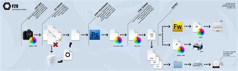 photography workflow workflow research alex owen dpp