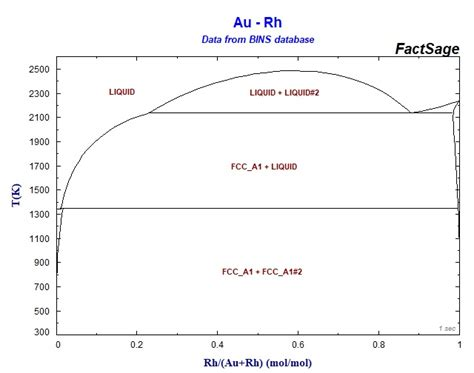 alloy phase diagram binary sgte alloy phase diagrams