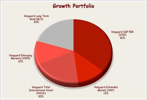 best etf portfolio vanguard etf portfolio for the growth investor seeking alpha