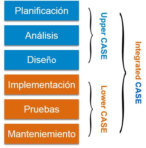 herramienta case sumario sobre software para herramienta case