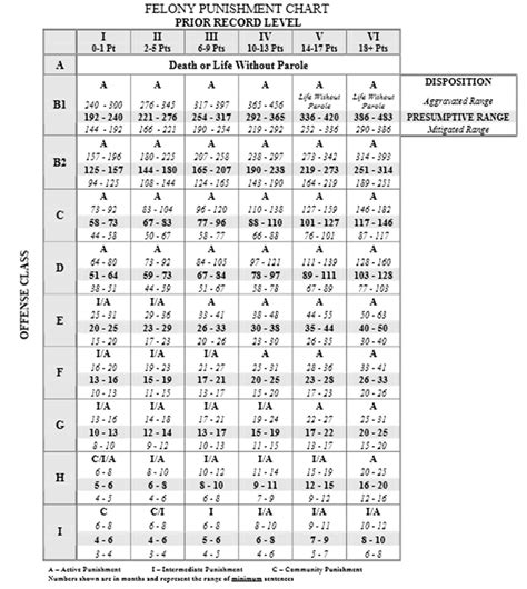 Federal Sentencing Guidelines Table by Image Gallery Sentencing Chart