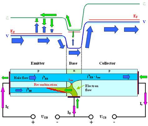 pnp transistor flow of current 5 0 1 basic bipolar transistor
