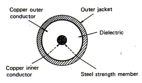 cable cross section dbnstj development of cs 36m submarine coaxial cable system