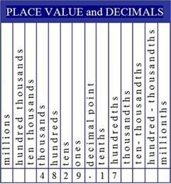 Decimal House Janacek S News Place Value Chart
