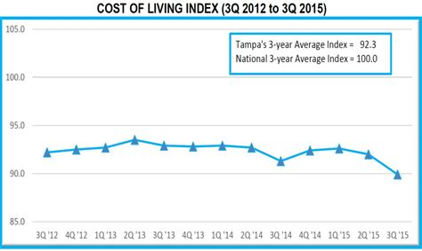 Florida Atlantic Mba Cost by Ta Msa Continues To Outrank Major Metros In