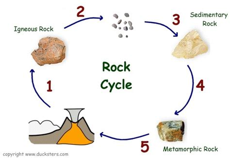 hydration earth science definition how rocks are formed karma lodoe s