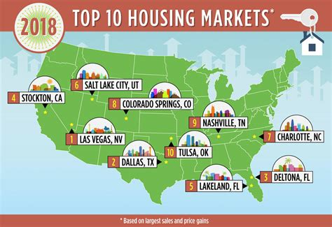 top 10 real estate markets 2017 the new gold standard 10 u s housing markets that will