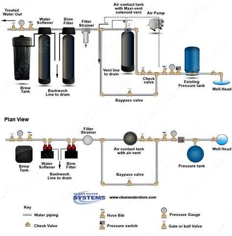 today s whole house well water filtration system features