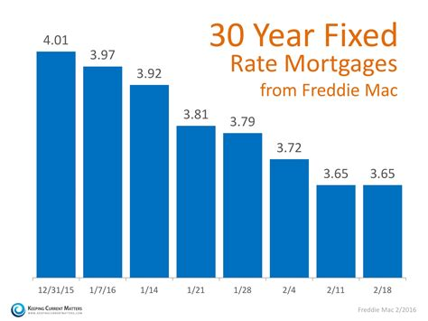 mortgage rates again at historic lows keeping current