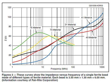 ferrite bead selection guide palomar engineers 174 slip on ferrite