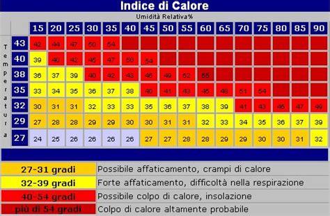 ci elettromagnetici in casa heat index steadman 1979