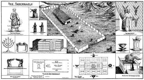 diagram of tabernacle in exodus chapter god s word bible sunday
