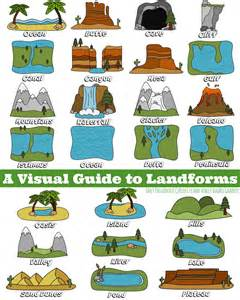 Visual Landscape Definition Children S Definition Of Landscape 28 Images Chart