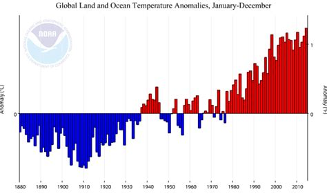 average temperature of a 30 years of above average temperatures means the climate has changed