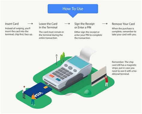Why Wont My Visa Gift Card Work Online - emv chip card faq
