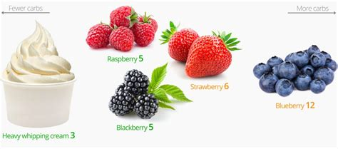 0 carb fruits low carb snacks the best and the worst diet doctor