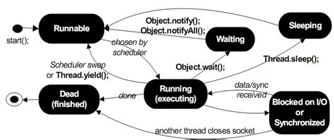 cycle of thread in java with diagram cycle of threads dnhome
