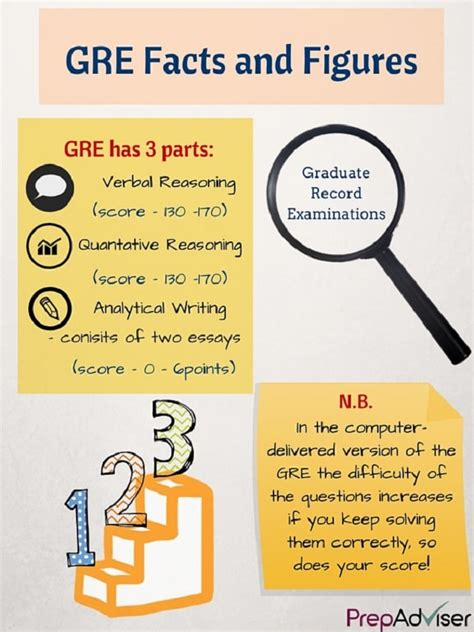 Are Mba S Required To Take The Gre by Gre Scores That Can Get You Into B School Prepadviser