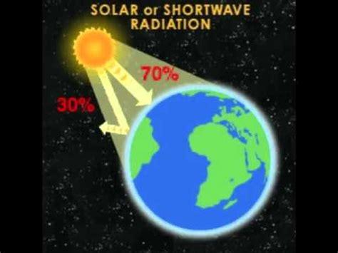 imagenes libres cambio climatico explicaci 243 n de t 233 rminos efecto invernadero cambio