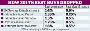 best isa savers who opened a cash isa in run up to end of last tax
