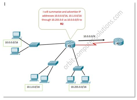 Remote Ip Address Lookup What Is Ip Address Route Summary Exle With Explanation