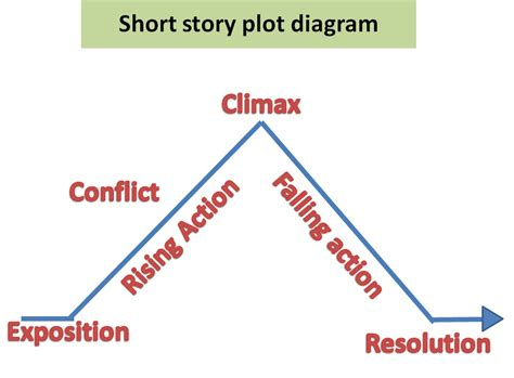plot diagram for story story plot search engine at search