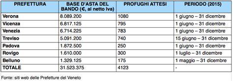 ministero dell interno bandi di gara profughi veneto accoglienza da 31 milioni venetoeconomia