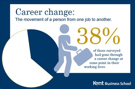Career Change Executive Mba by Kbs Kent Business Matters